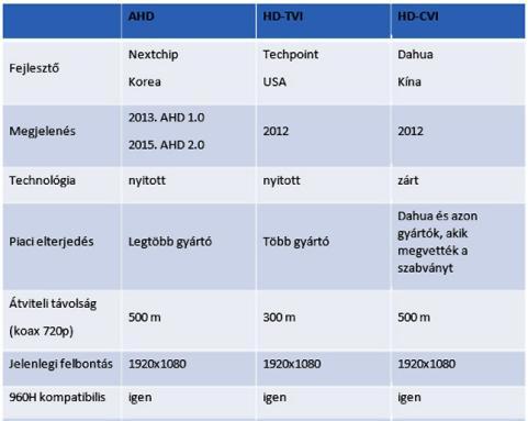 AHD HD-TVI HD-CVI kamera gyártók